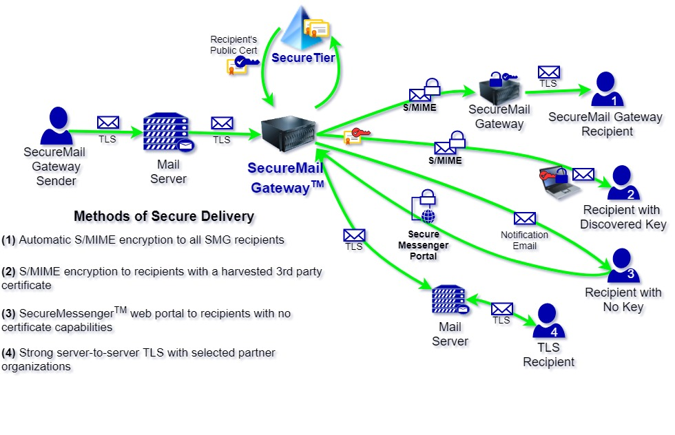 Methods of Secure Delivery