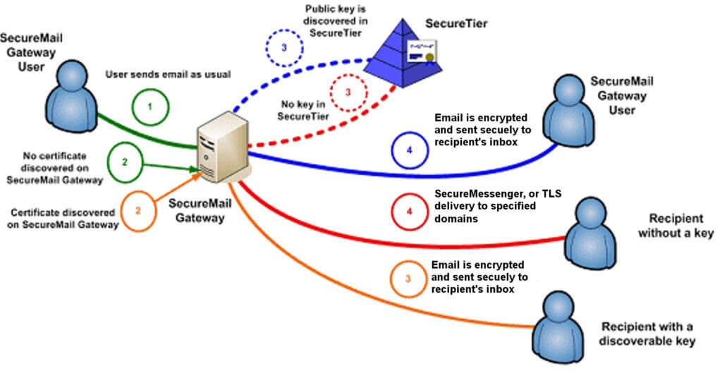 Securemail Gateway Globalcerts